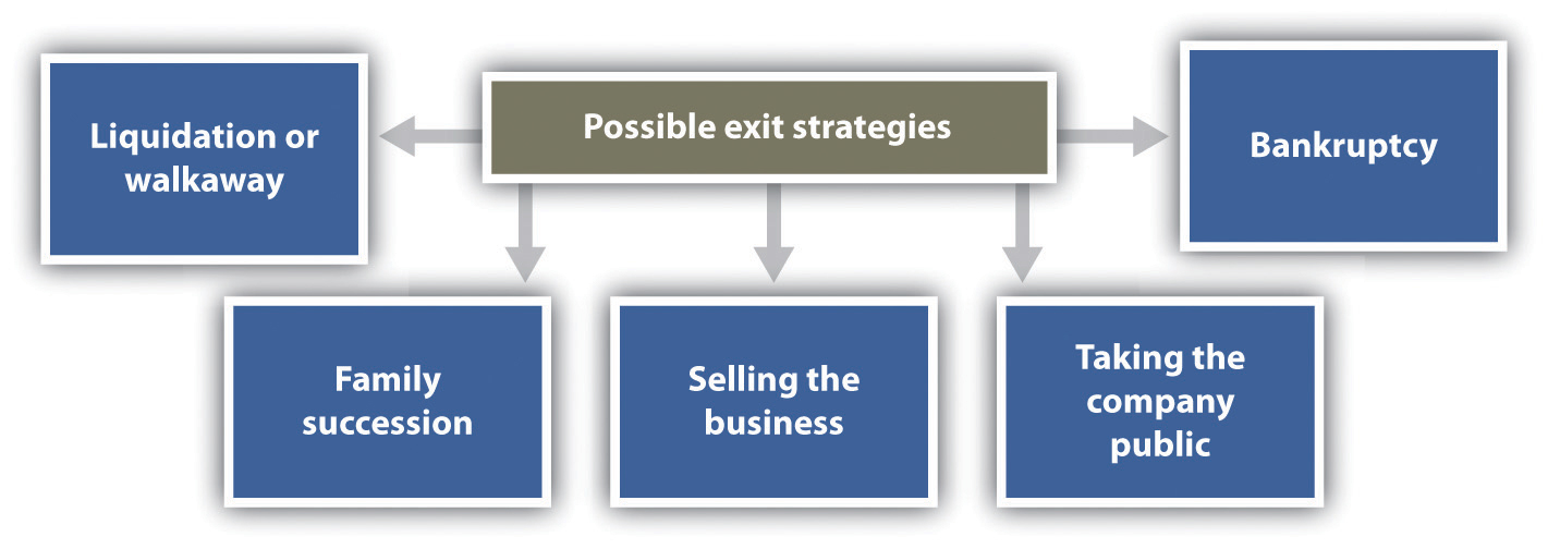 Business Exit banner | Sherman and Hemstreet